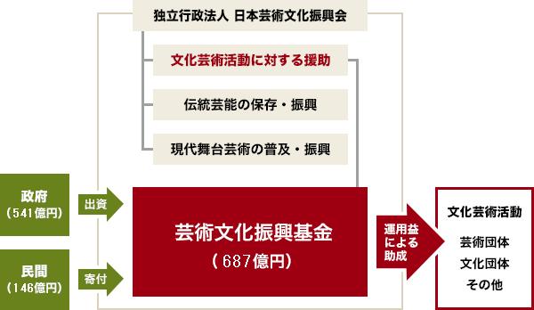 芸術文化振興基金の概要 | 独立行政法人 日本芸術文化振興会